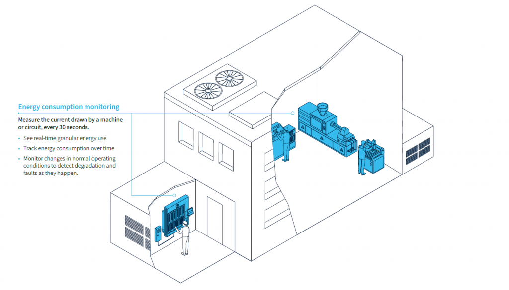 Energy Consumption Monitoring