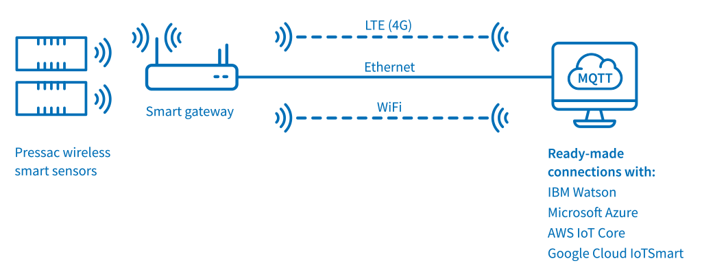 Pressac Smart Technology