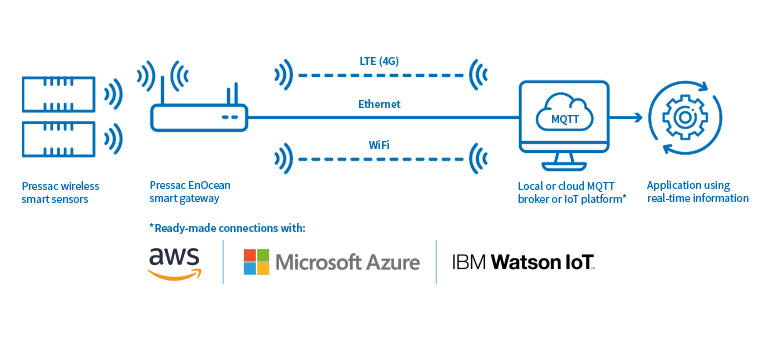 Integrating smart sensors with your IoT platform or software application