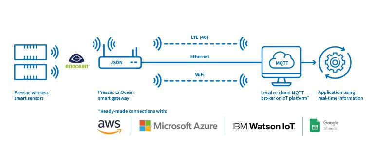 Integrating smart sensors with your IoT platform or software application