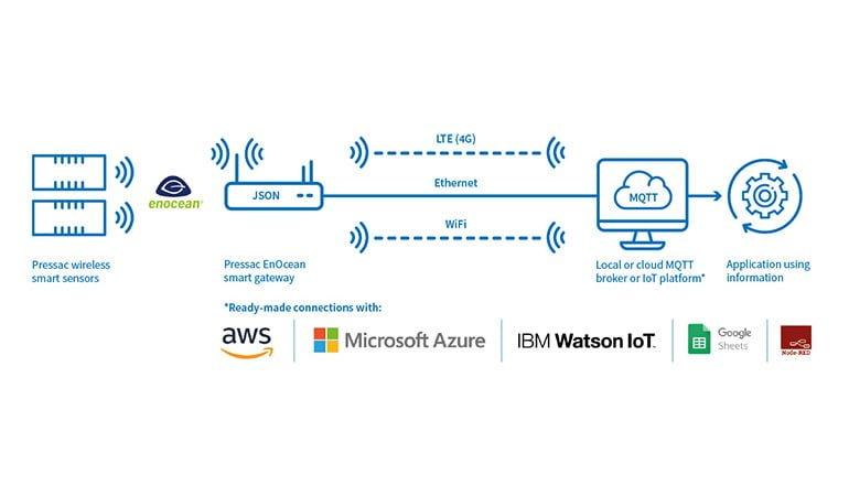 pressac-smart-sensor-technology-integration