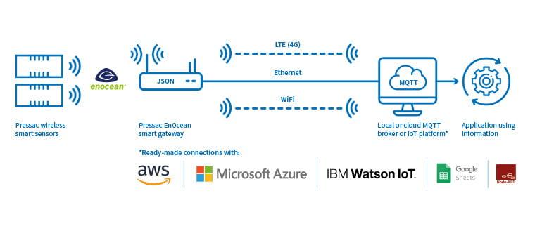 pressac-smart-sensor-technology-integration_770x450