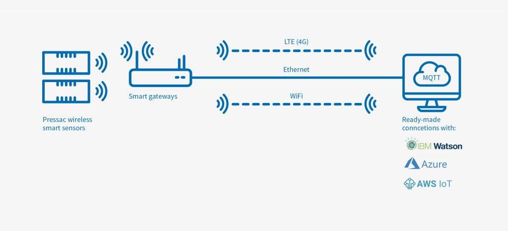 pressac-smart-sensor-technology-integration_grey